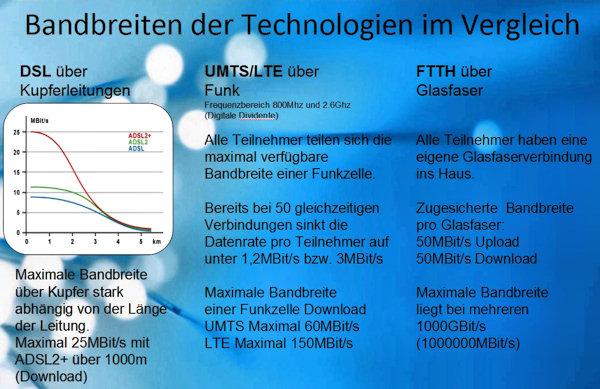 Bandbreitenvergleich der Technologien